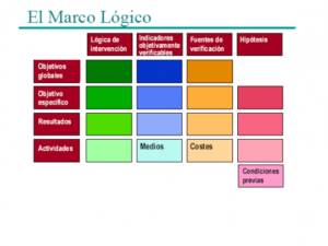 """Curso """"Proyectos sociales orientados a objetivos y resultados: diseño en Enfoque de Marco Lógico"""""""